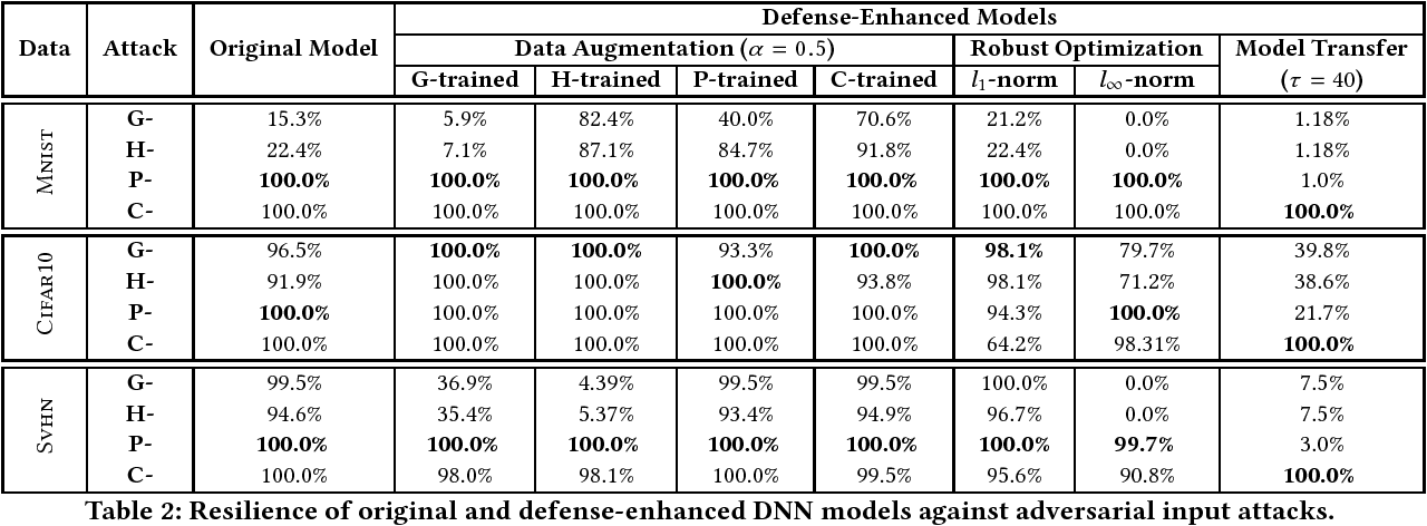 Figure 4 for EagleEye: Attack-Agnostic Defense against Adversarial Inputs (Technical Report)