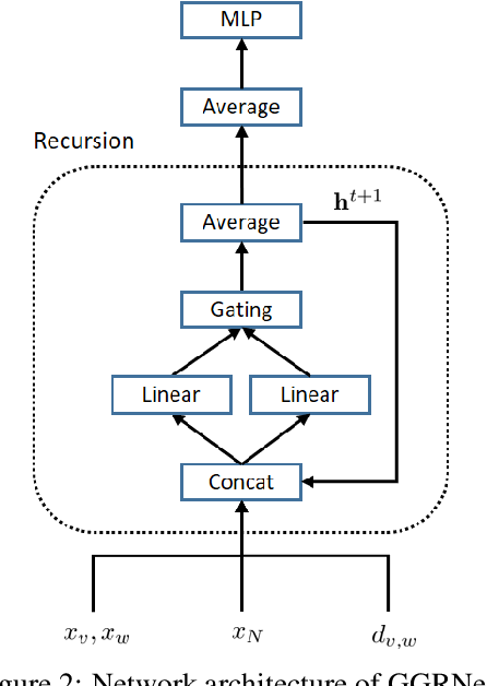 Figure 3 for Gated Graph Recursive Neural Networks for Molecular Property Prediction