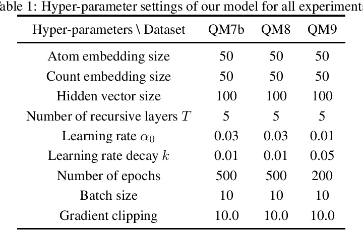 Figure 2 for Gated Graph Recursive Neural Networks for Molecular Property Prediction