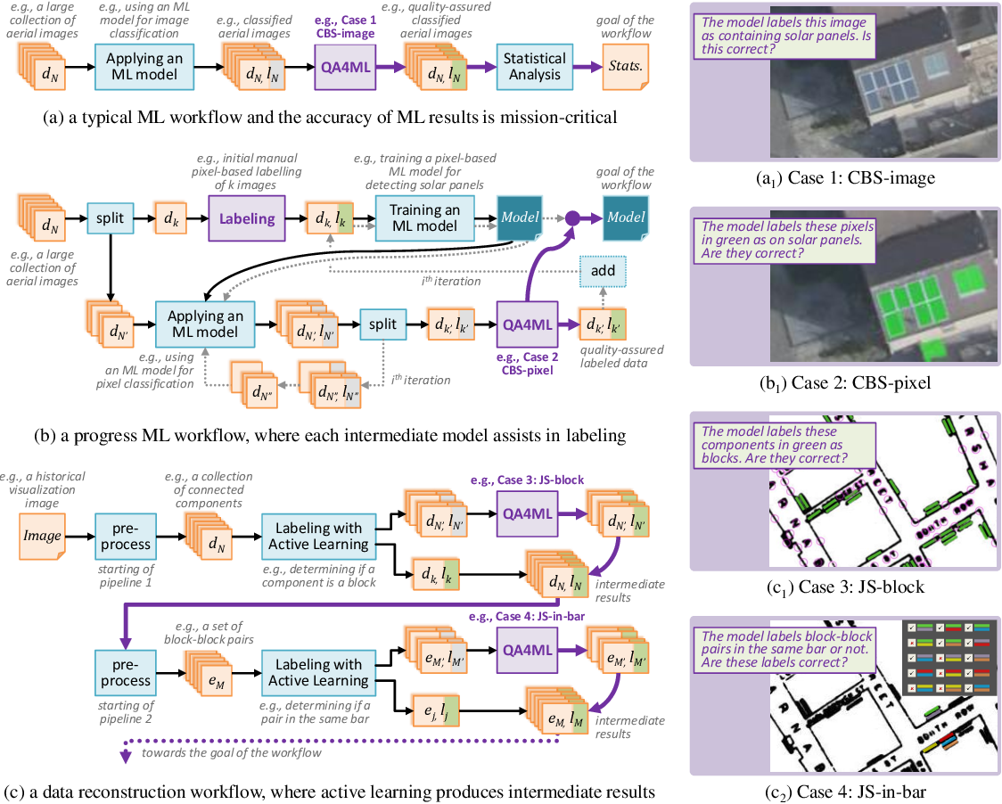 Figure 1 for Using Simulation to Aid the Design and Optimization of Intelligent User Interfaces for Quality Assurance Processes in Machine Learning