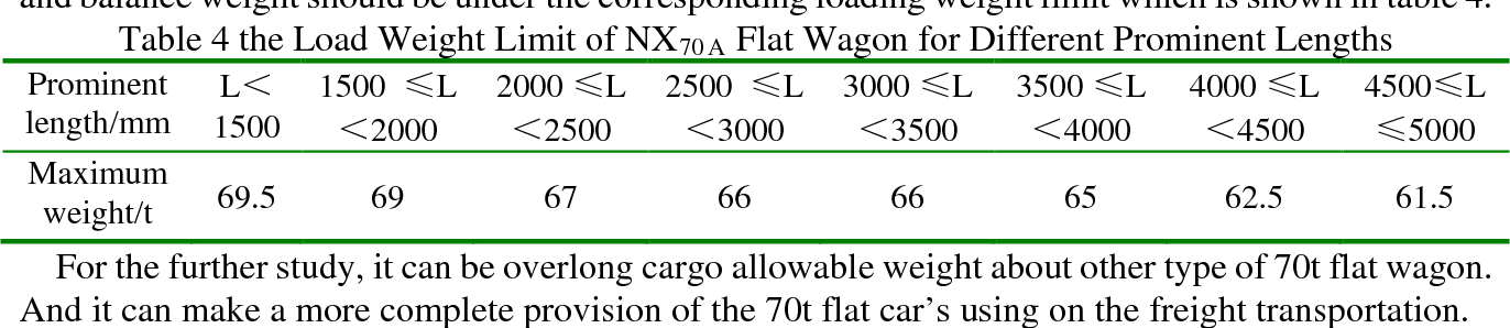 Study on the Overlong Cargo's Allowable Loading Weight of