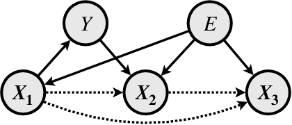 Figure 3 for Invariant Rationalization