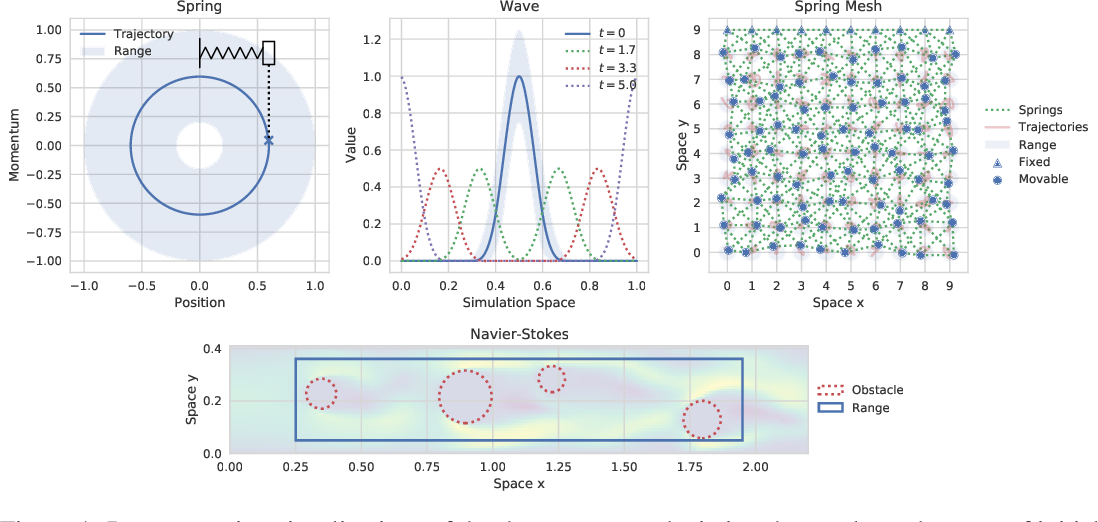 Figure 1 for An Extensible Benchmark Suite for Learning to Simulate Physical Systems