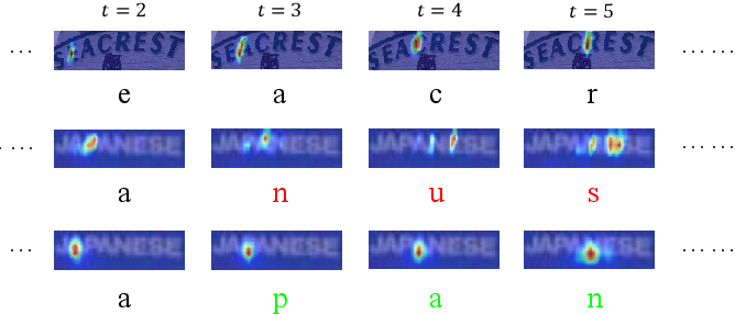 Figure 1 for Gaussian Constrained Attention Network for Scene Text Recognition