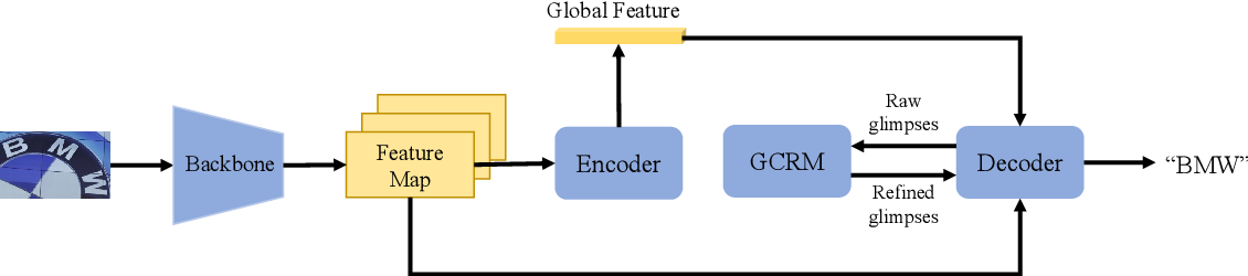 Figure 2 for Gaussian Constrained Attention Network for Scene Text Recognition