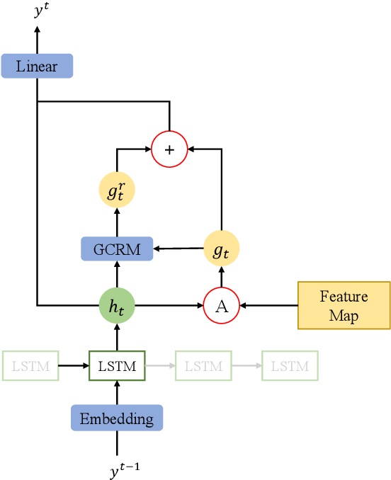 Figure 3 for Gaussian Constrained Attention Network for Scene Text Recognition