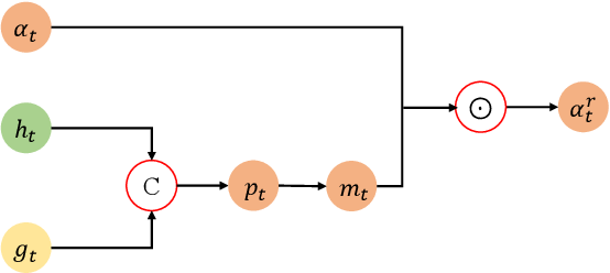 Figure 4 for Gaussian Constrained Attention Network for Scene Text Recognition