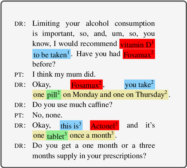 Figure 1 for Weakly Supervised Medication Regimen Extraction from Medical Conversations