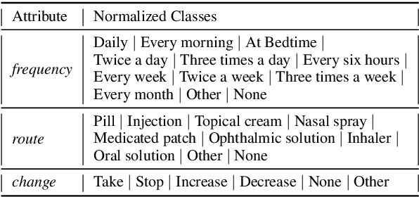 Figure 2 for Weakly Supervised Medication Regimen Extraction from Medical Conversations