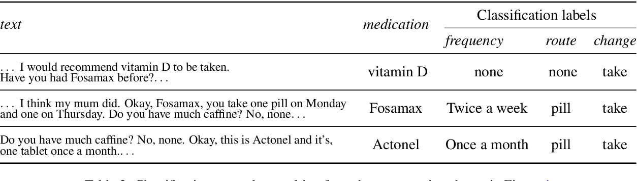 Figure 3 for Weakly Supervised Medication Regimen Extraction from Medical Conversations