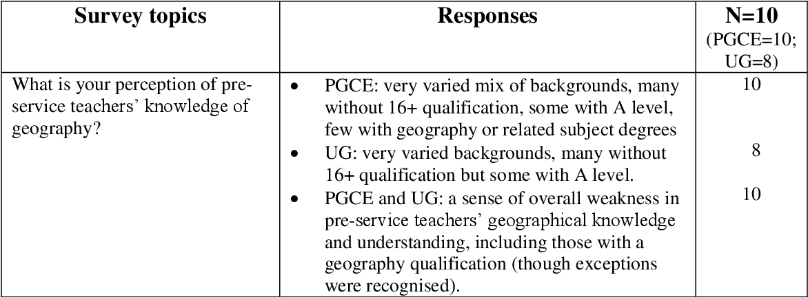 Table 4 from Not nearly enough geography! University