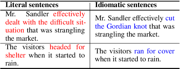 Figure 1 for From Solving a Problem Boldly to Cutting the Gordian Knot: Idiomatic Text Generation