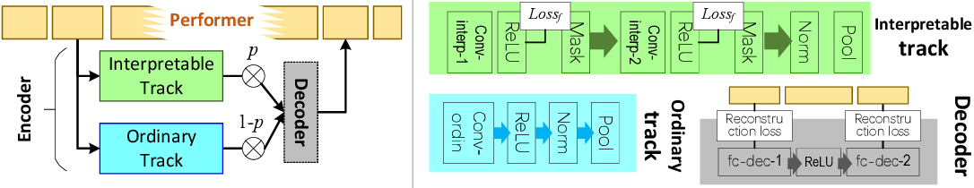 Figure 3 for Unsupervised Learning of Neural Networks to Explain Neural Networks (extended abstract)