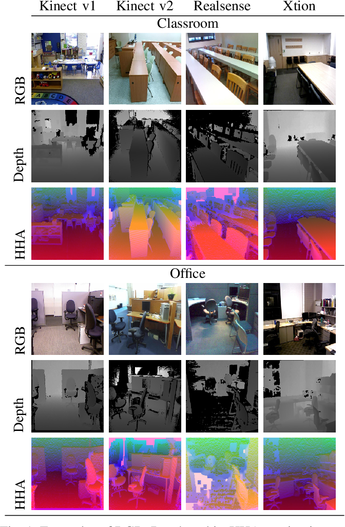 Figure 1 for Translate to Adapt: RGB-D Scene Recognition across Domains