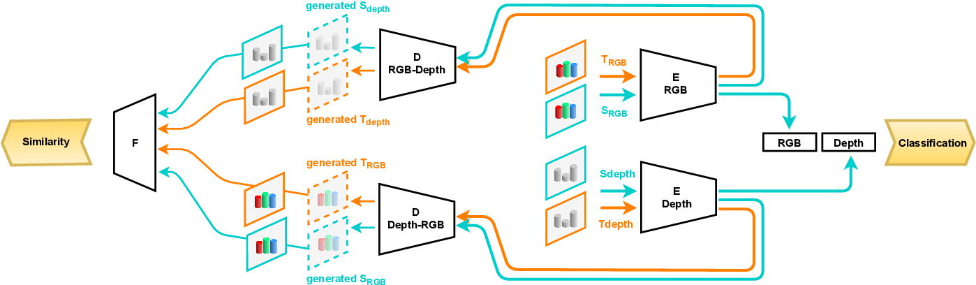 Figure 2 for Translate to Adapt: RGB-D Scene Recognition across Domains