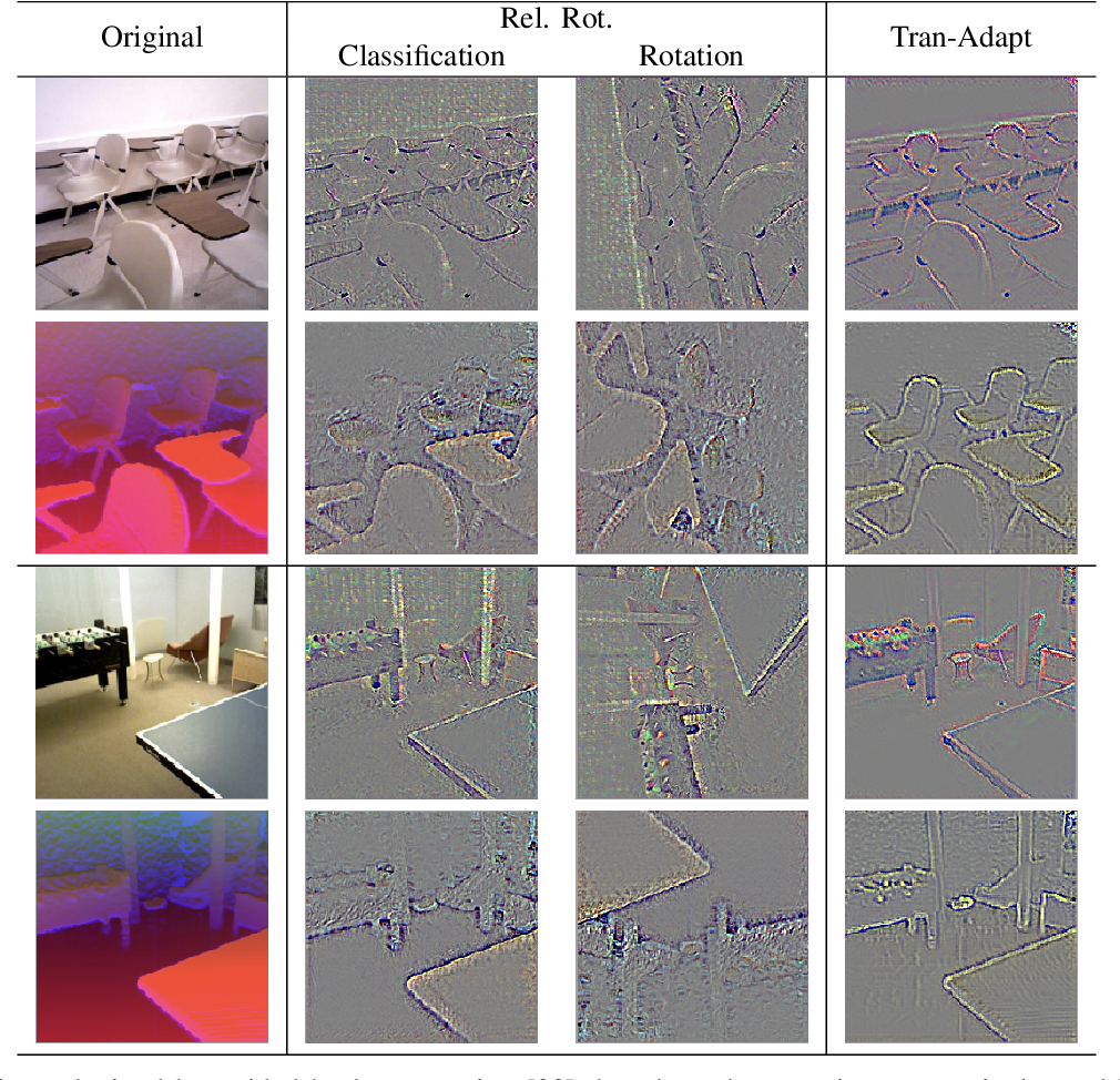 Figure 4 for Translate to Adapt: RGB-D Scene Recognition across Domains