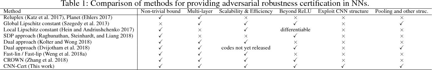 Figure 1 for CNN-Cert: An Efficient Framework for Certifying Robustness of Convolutional Neural Networks