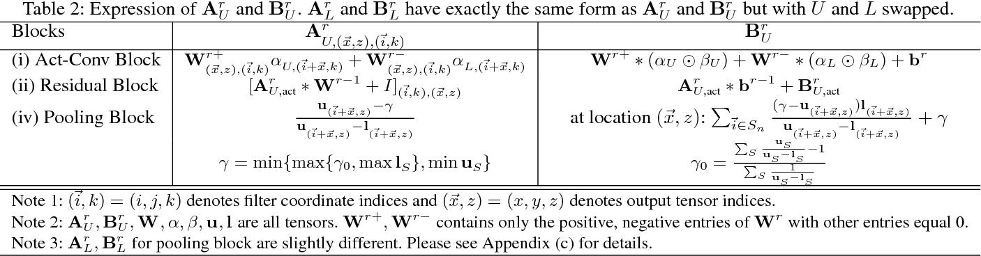 Figure 3 for CNN-Cert: An Efficient Framework for Certifying Robustness of Convolutional Neural Networks