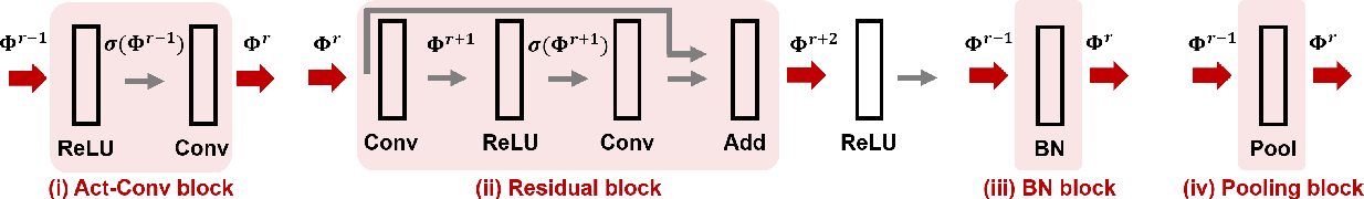 Figure 2 for CNN-Cert: An Efficient Framework for Certifying Robustness of Convolutional Neural Networks