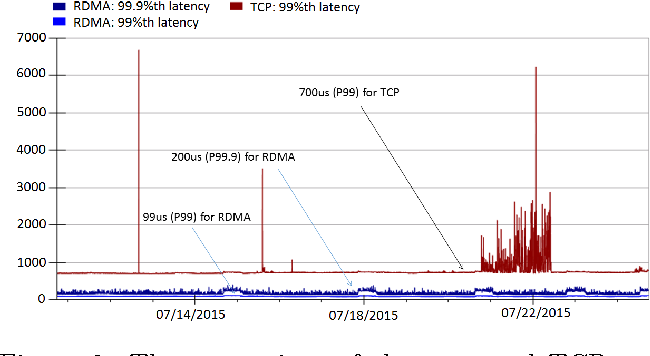 Figure 6 from RDMA over Commodity Ethernet at Scale