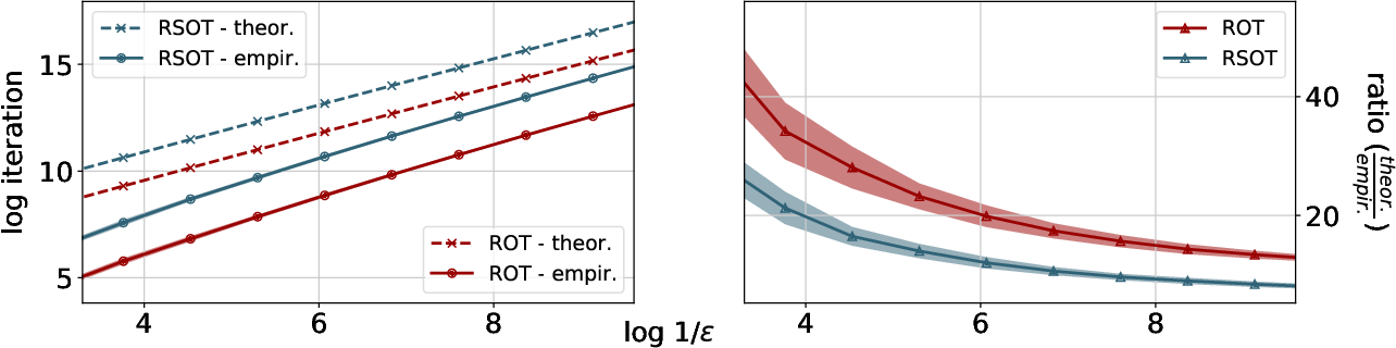 Figure 1 for On Robust Optimal Transport: Computational Complexity, Low-rank Approximation, and Barycenter Computation