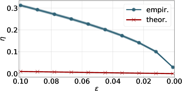 Figure 3 for On Robust Optimal Transport: Computational Complexity, Low-rank Approximation, and Barycenter Computation