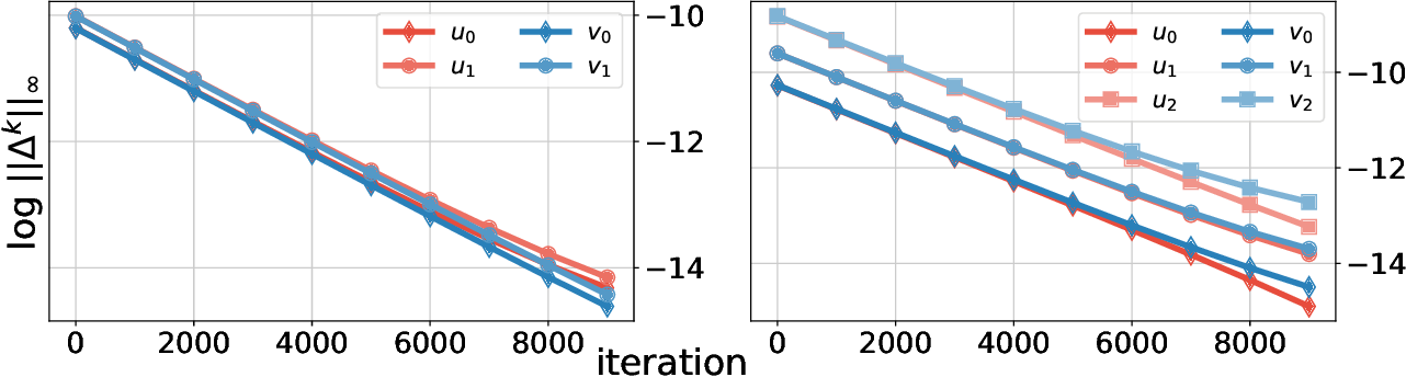 Figure 4 for On Robust Optimal Transport: Computational Complexity, Low-rank Approximation, and Barycenter Computation