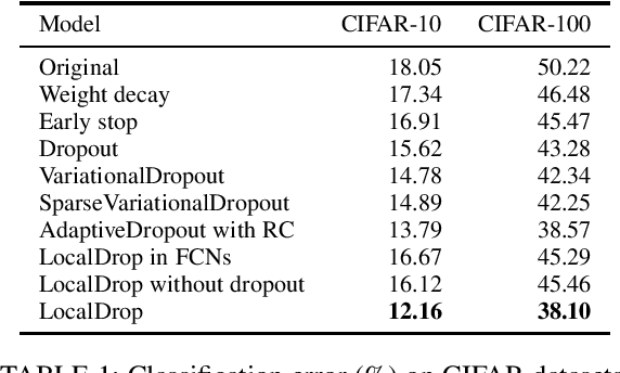 Figure 1 for LocalDrop: A Hybrid Regularization for Deep Neural Networks