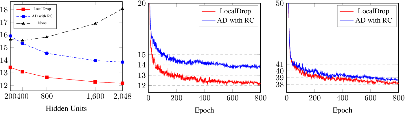 Figure 2 for LocalDrop: A Hybrid Regularization for Deep Neural Networks