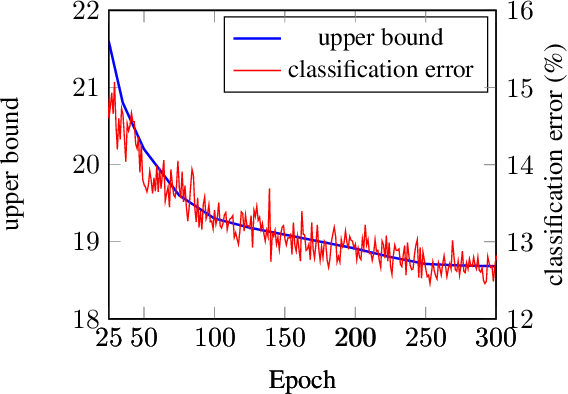 Figure 4 for LocalDrop: A Hybrid Regularization for Deep Neural Networks