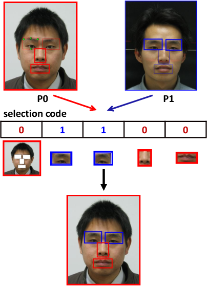 Figure 1 for Frankenstein: Learning Deep Face Representations using Small Data