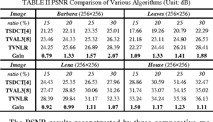 Figure 2 for Improved Total Variation based Image Compressive Sensing Recovery by Nonlocal Regularization