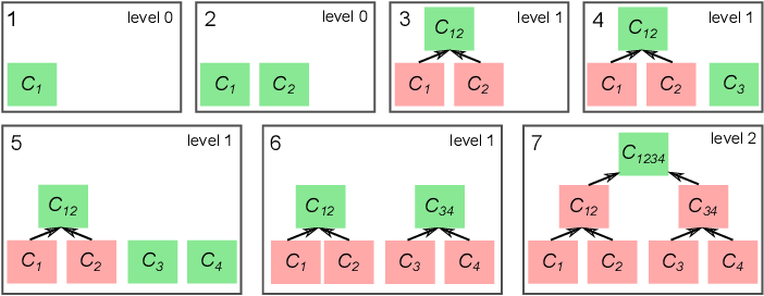 Figure 1 for Coreset-Based Adaptive Tracking