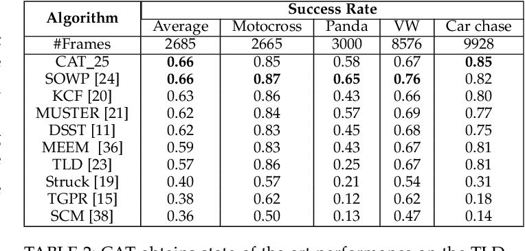 Figure 4 for Coreset-Based Adaptive Tracking