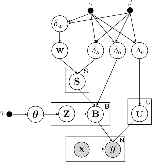 Figure 1 for Hierarchical Bayesian Personalized Recommendation: A Case Study and Beyond