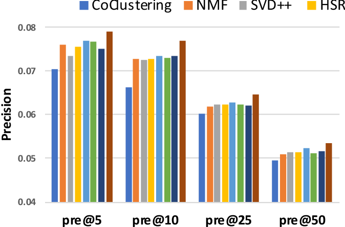 Figure 4 for Hierarchical Bayesian Personalized Recommendation: A Case Study and Beyond