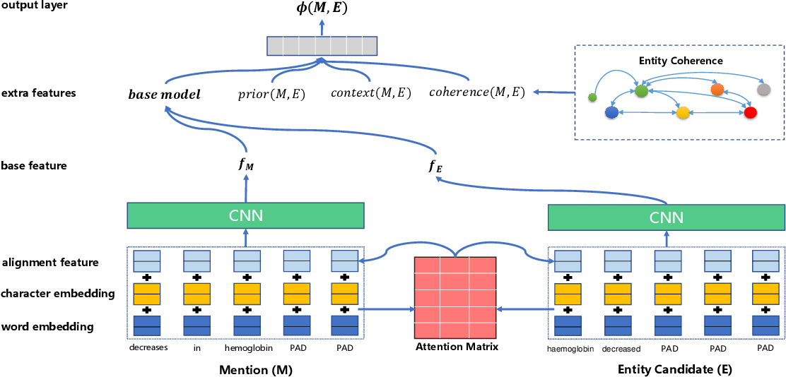 Figure 1 for A Lightweight Neural Model for Biomedical Entity Linking