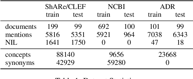 Figure 2 for A Lightweight Neural Model for Biomedical Entity Linking