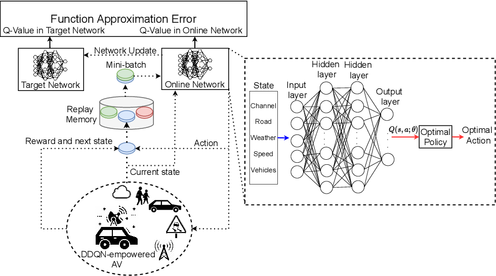 Figure 3 for Transferable Deep Reinforcement Learning Framework for Autonomous Vehicles with Joint Radar-Data Communications