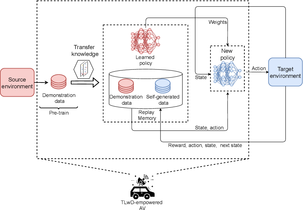 Figure 4 for Transferable Deep Reinforcement Learning Framework for Autonomous Vehicles with Joint Radar-Data Communications
