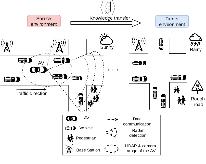 Figure 1 for Transferable Deep Reinforcement Learning Framework for Autonomous Vehicles with Joint Radar-Data Communications