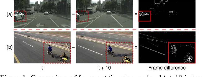 Figure 1 for Dynamic Video Segmentation Network