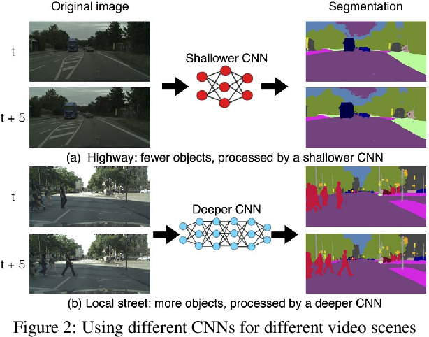 Figure 3 for Dynamic Video Segmentation Network