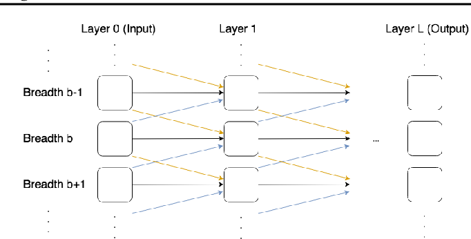 Figure 1 for Differentiable Logic Machines