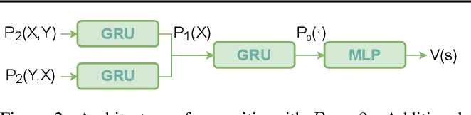 Figure 3 for Differentiable Logic Machines