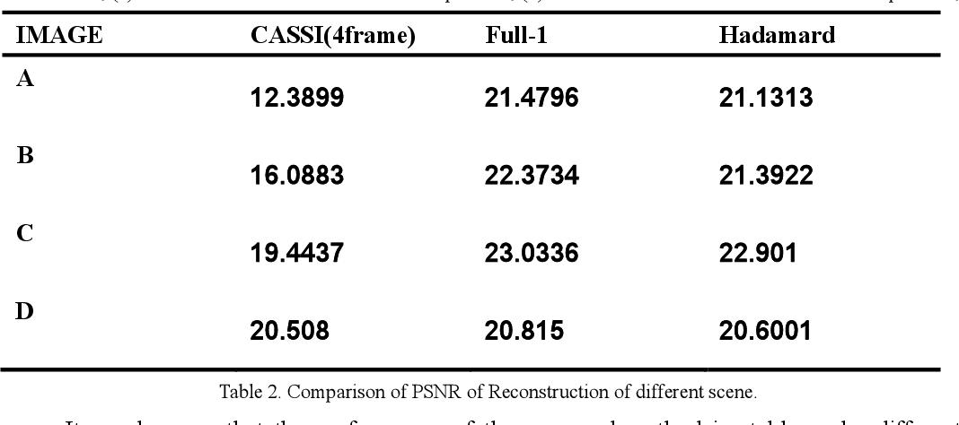 Figure 3 for High Sensitivity Snapshot Spectrometer Based on Deep Network Unmixing