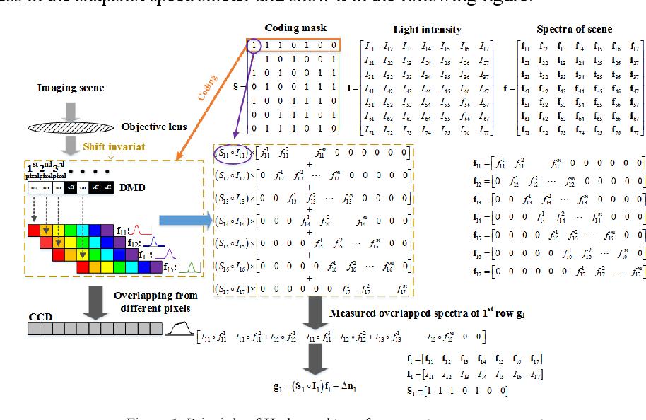 Figure 1 for High Sensitivity Snapshot Spectrometer Based on Deep Network Unmixing