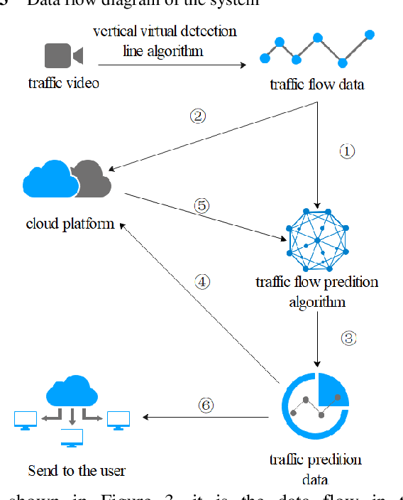 Figure 3 for Traffic Flow Combination Forecasting Method Based on Improved LSTM and ARIMA