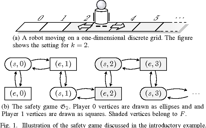 Figure 1 for An Automaton Learning Approach to Solving Safety Games over Infinite Graphs