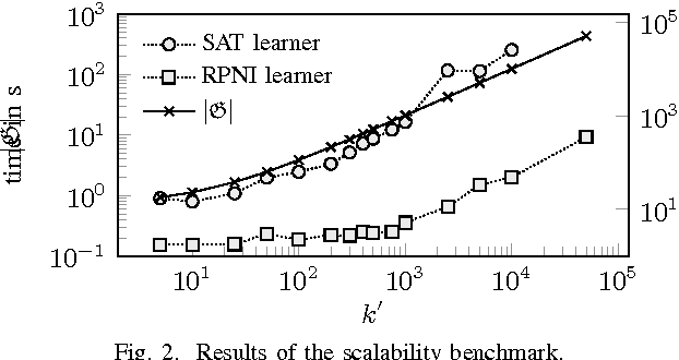 Figure 2 for An Automaton Learning Approach to Solving Safety Games over Infinite Graphs